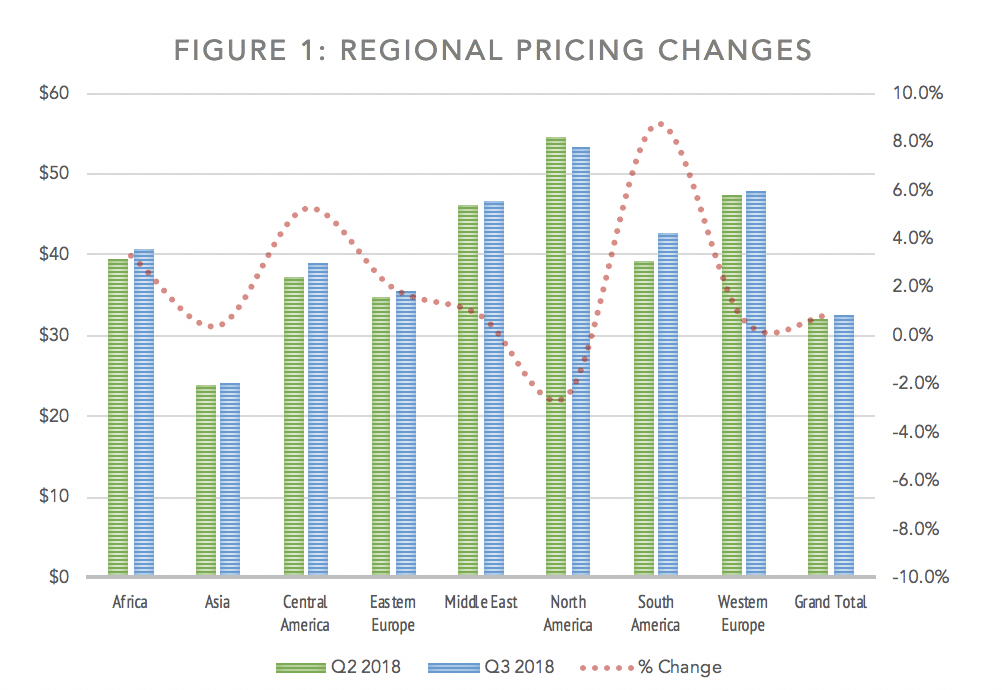 regional pricing changes in offshore software development